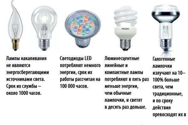 Как выбрать лампочки для дома