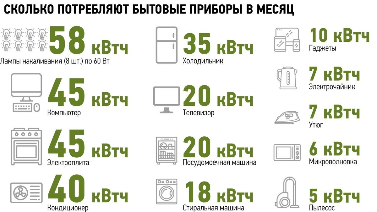 Социальная норма потребления электроэнергии в 300 Квт, для чего хотят ввести норматив