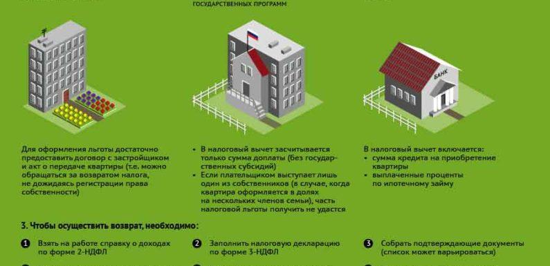 Как вернуть до 650 000 рублей от стоимости квартиры