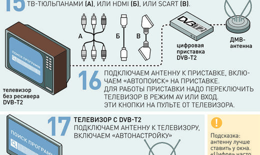 Отключение аналогового телевидения начинается в России с 11 февраля