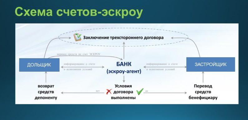 Число строящихся по счетам эскроу квартир в России к 2024 году превысит 1 млн